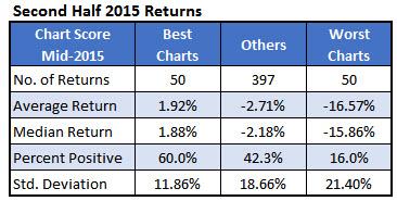 second half stock returns 2016