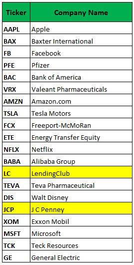 most active options may 16