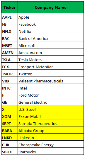 most active weekly options may 2