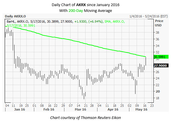 AKRX Daily Chart