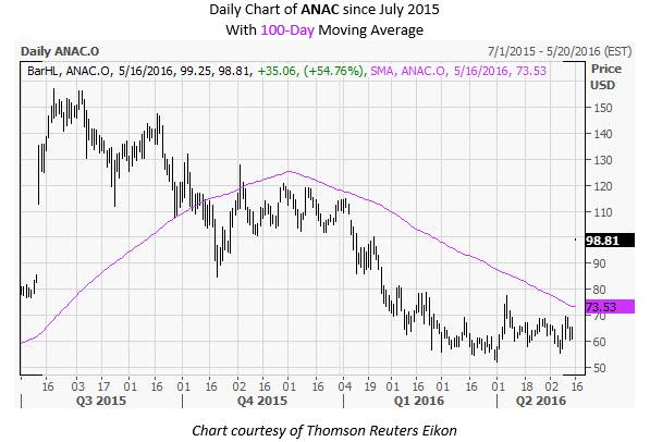 ANAC Daily Chart