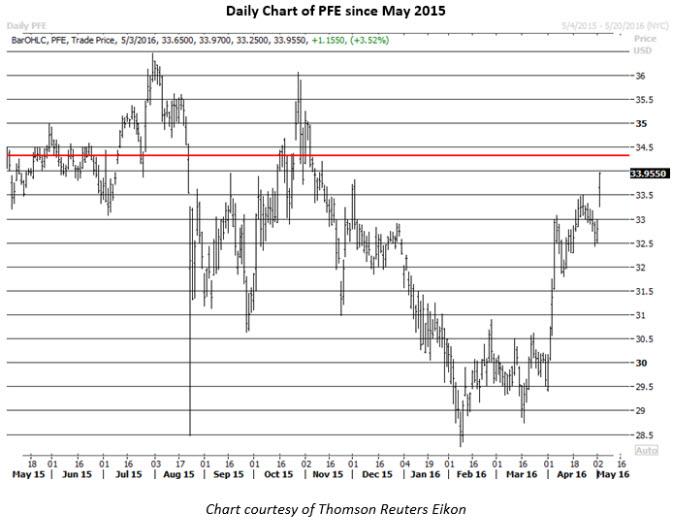 Daily Chart of Pfizer May 3