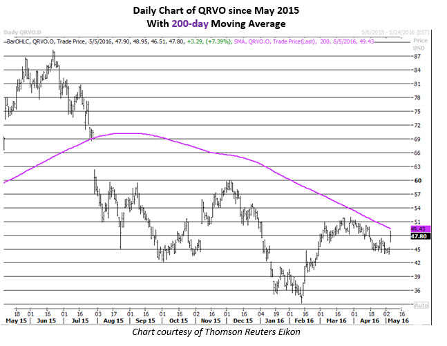Daily Chart of QRVO May 5