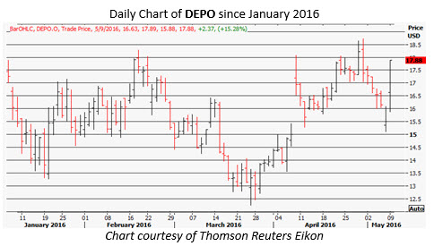 DEPO daily chart May 9