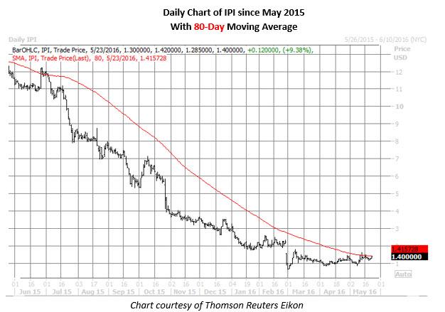 IPI daily chart