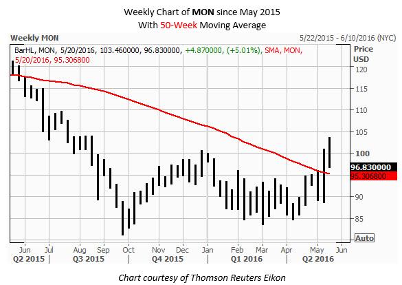 MON Weekly Chart May 19
