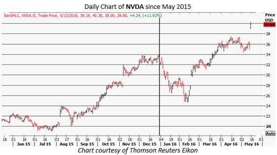 nvda daily chart may 13