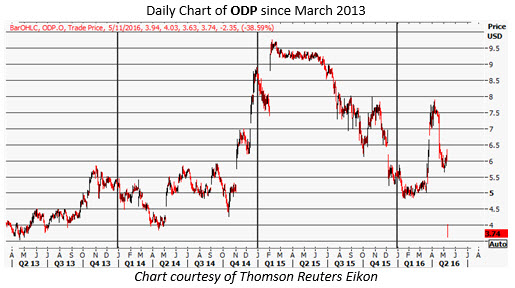 odp daily chart may 11