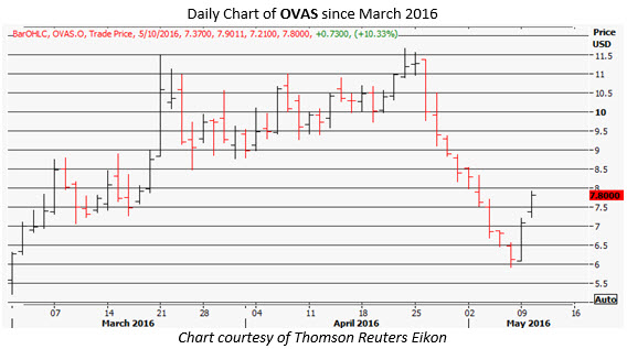 ovas daily chart may 10