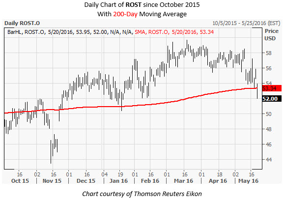 ROST Daily Chart May 20