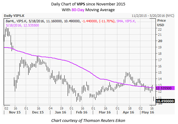 VIPS Daily Chart