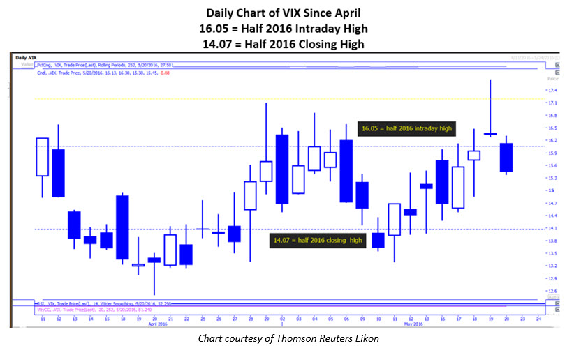Daily VIX Chart May 23