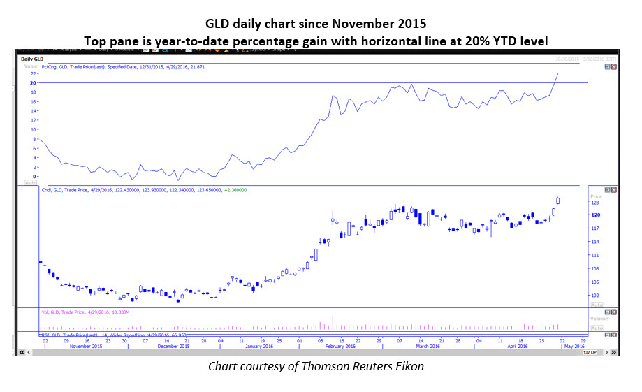 GLD Daily Chart May 2