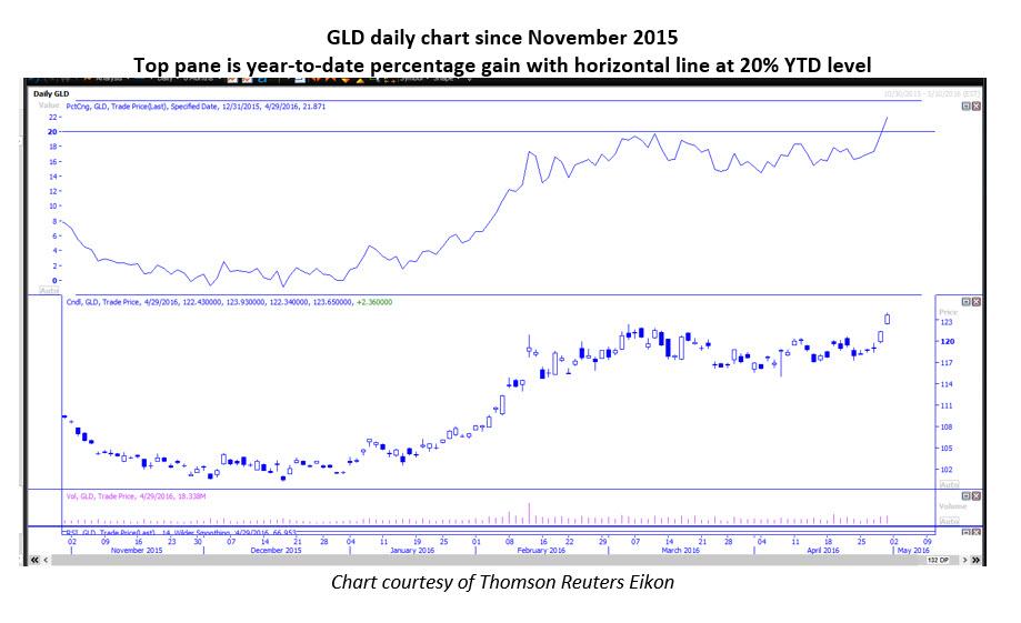 GLD Daily Chart May 2