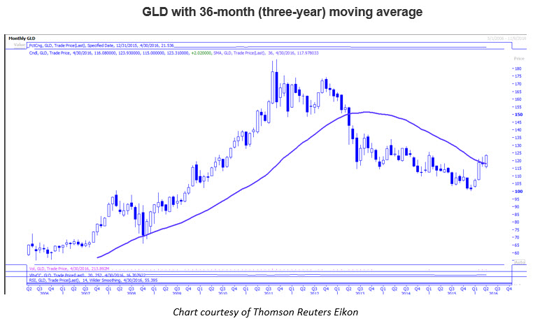 Monthly chart of GLD May 2