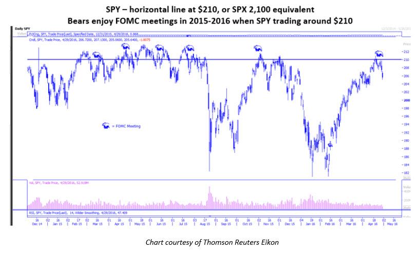 SPY 210 and FOMC meetings May 2