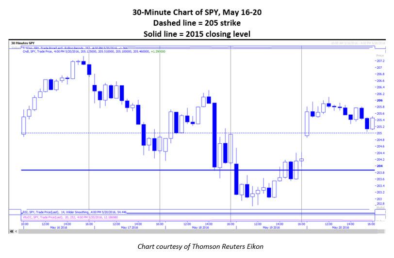 SPY Chart May 16-20