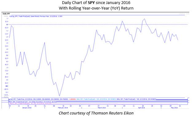 spy daily chart 4