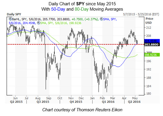 SPY daily chart with moving averages