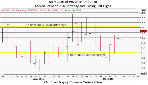 vix daily chart 5
