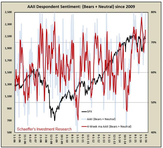 AAII despondent May 12