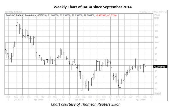 BABA weekly chart