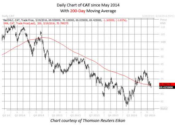 CAT Daily Chart