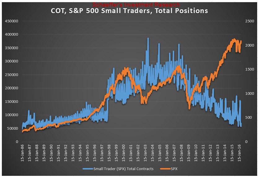 CoT Small Trader vs SPX May 10