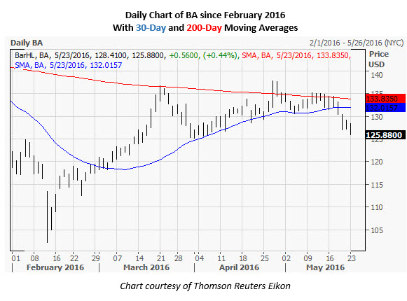 Daily Chart of Boeing since February