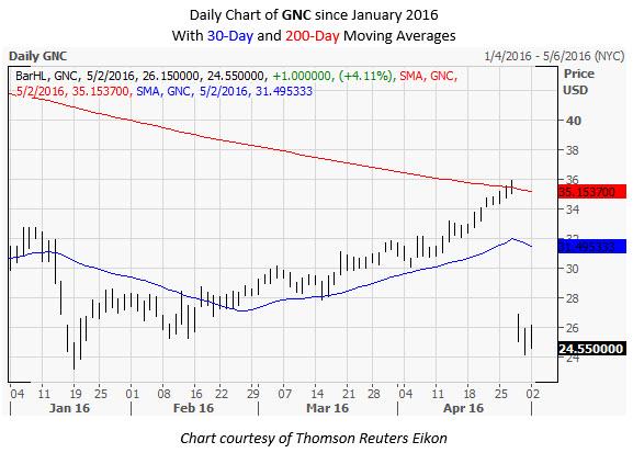 GNC Daily Chart