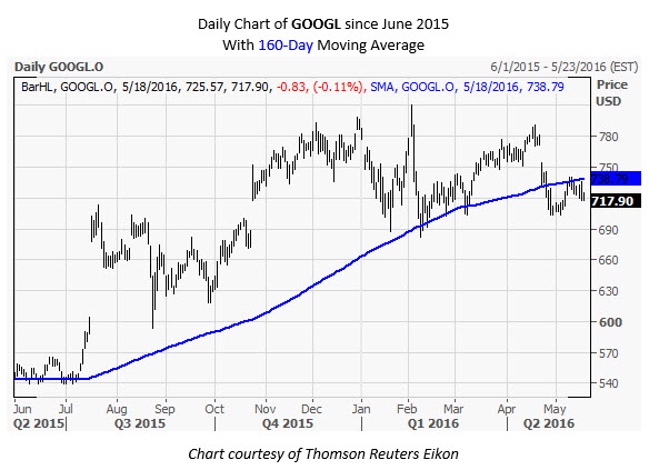 GOOGL Daily Chart May 18