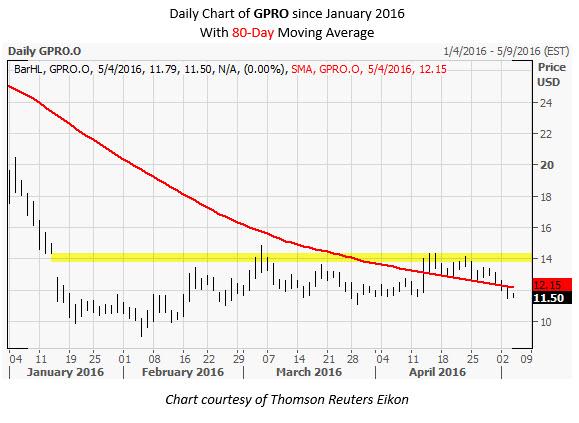 GPRO Daily Chart