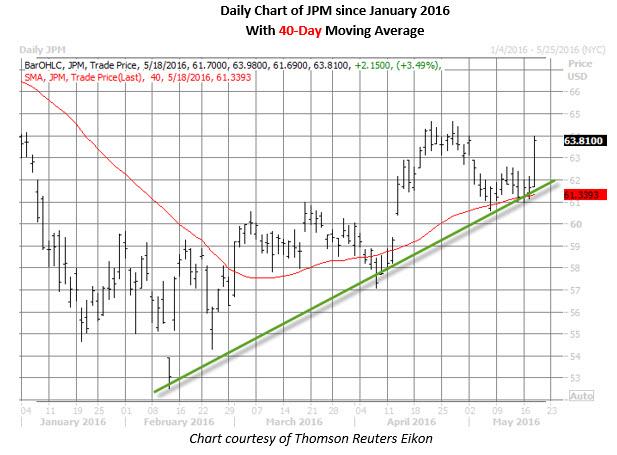 JPM daily chart