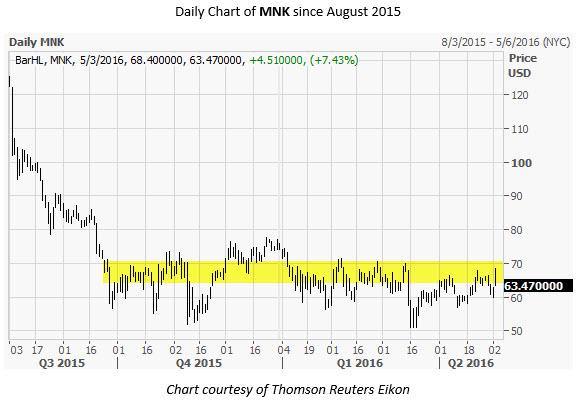 MNK Daily Chart May 3