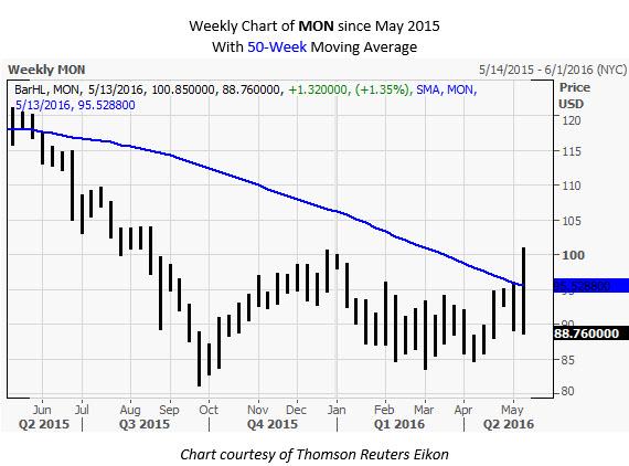 MON weekly chart