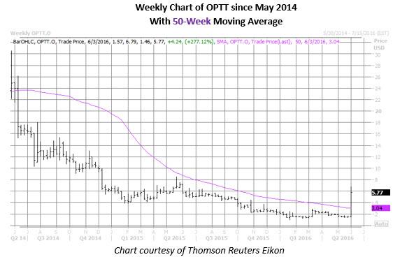OPTT weekly chart