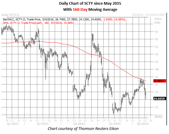 SCTY daily chart