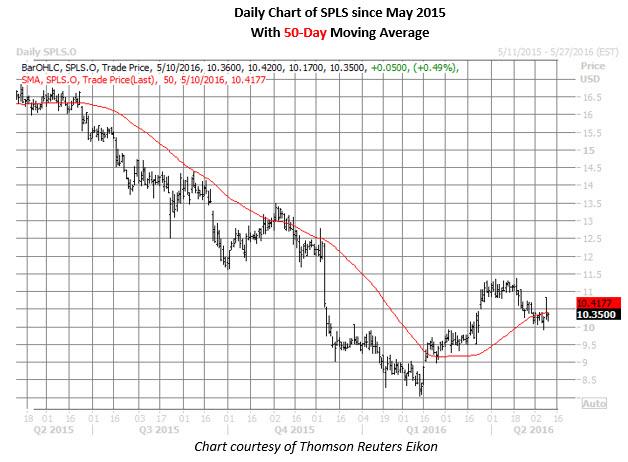 SPLS daily chart