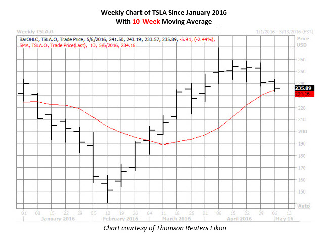 Weekly Chart of Tesla 2 May 3