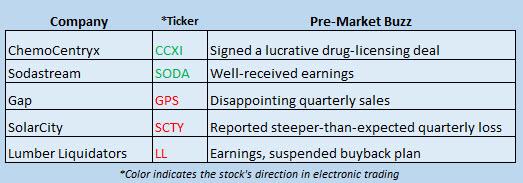 Buzz Stocks May 10
