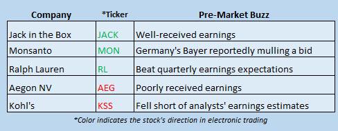 Buzz Stocks May 12_2