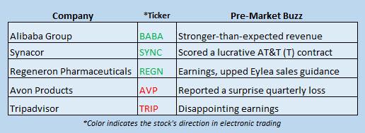 Buzz Stocks May 5_2