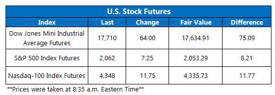 Dow Futures May 10