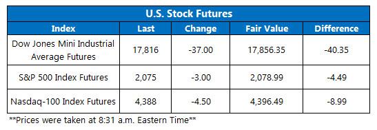 Dow Futures May 11