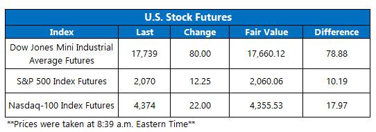 Dow Futures May 12