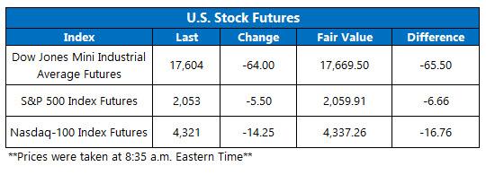 Dow Futures May 13