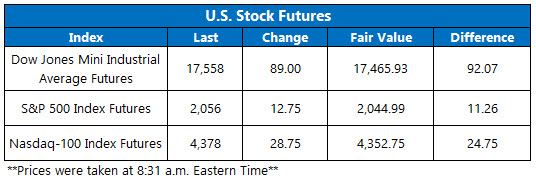 Dow futures May 24