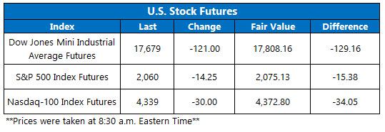 Dow futures May 3