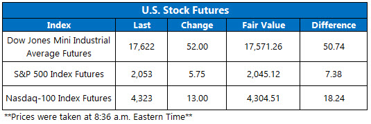 dow futures may 5