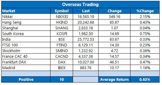 Overseas Markets May 10